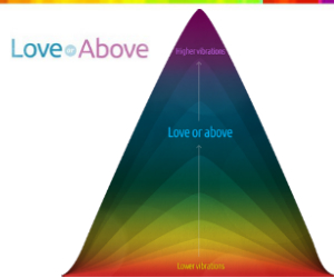 Love or Above pyramid